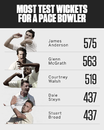 Dale Steyn is joint-fourth on the list of most successful fast bowlers in Tests, South Africa v Sri Lanka, 1st Test, Durban, 2nd day, February 14, 2019
