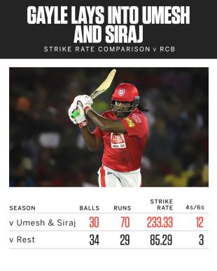 Chris Gayle scored the bulk of his runs off Mohammed Siraj and Umesh Yadav