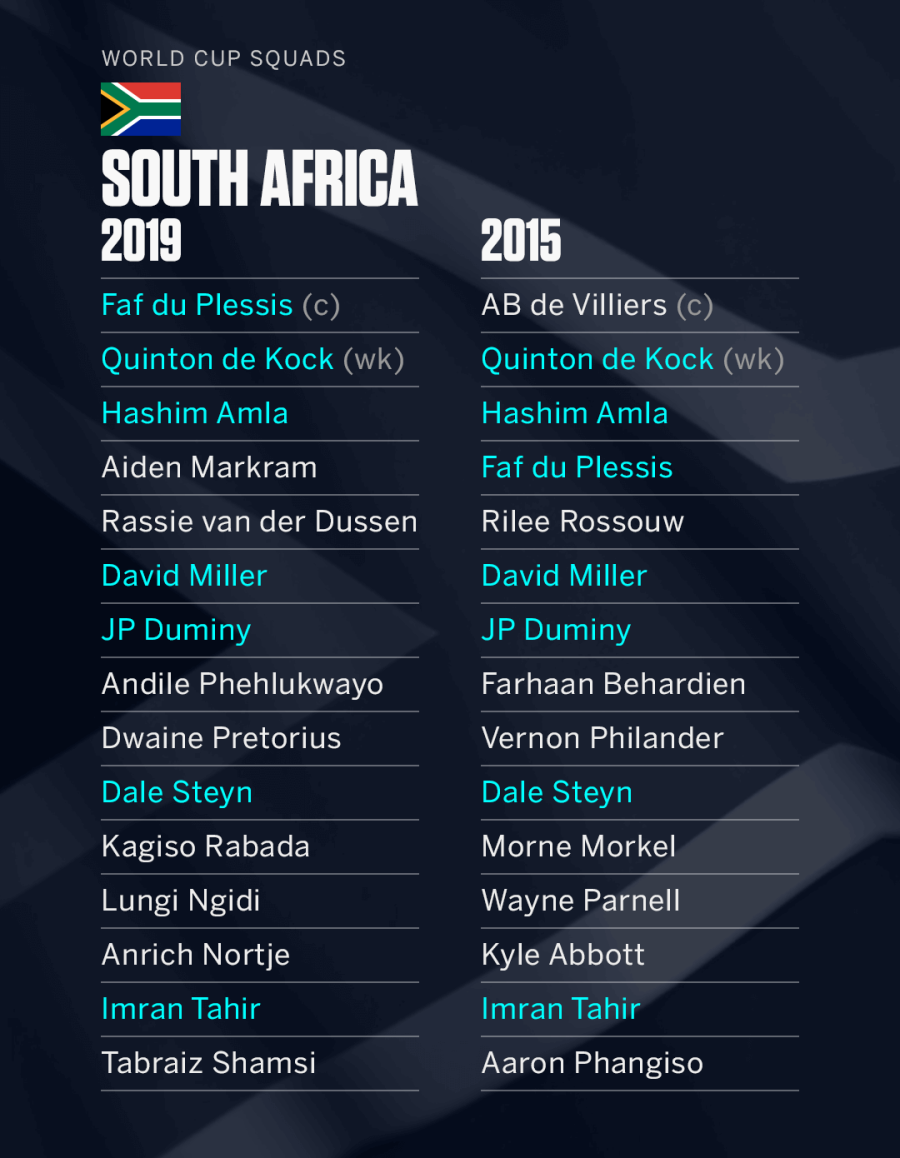 Amla, Markram included in Proteas World Cup squad