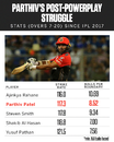 Parthiv Patel has shown a clear tendency to slow down after the Powerplay