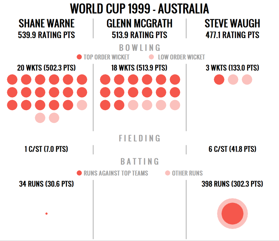 World Cup MVPs across time | The Cricket Monthly | ESPN Cricinfo