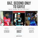 Most runs in T20 cricket