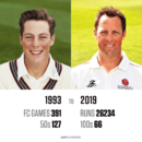 Graphic: Marcus Trescothick's first-class career