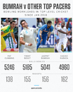 The four big-ticket fast bowlers with the heaviest workloads across international and domestic cricket