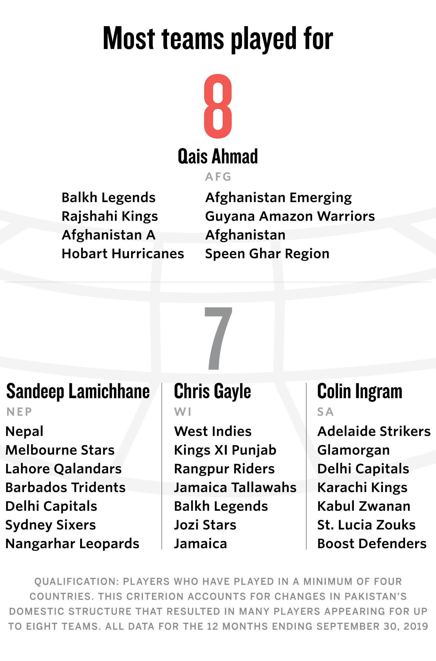 Most teams