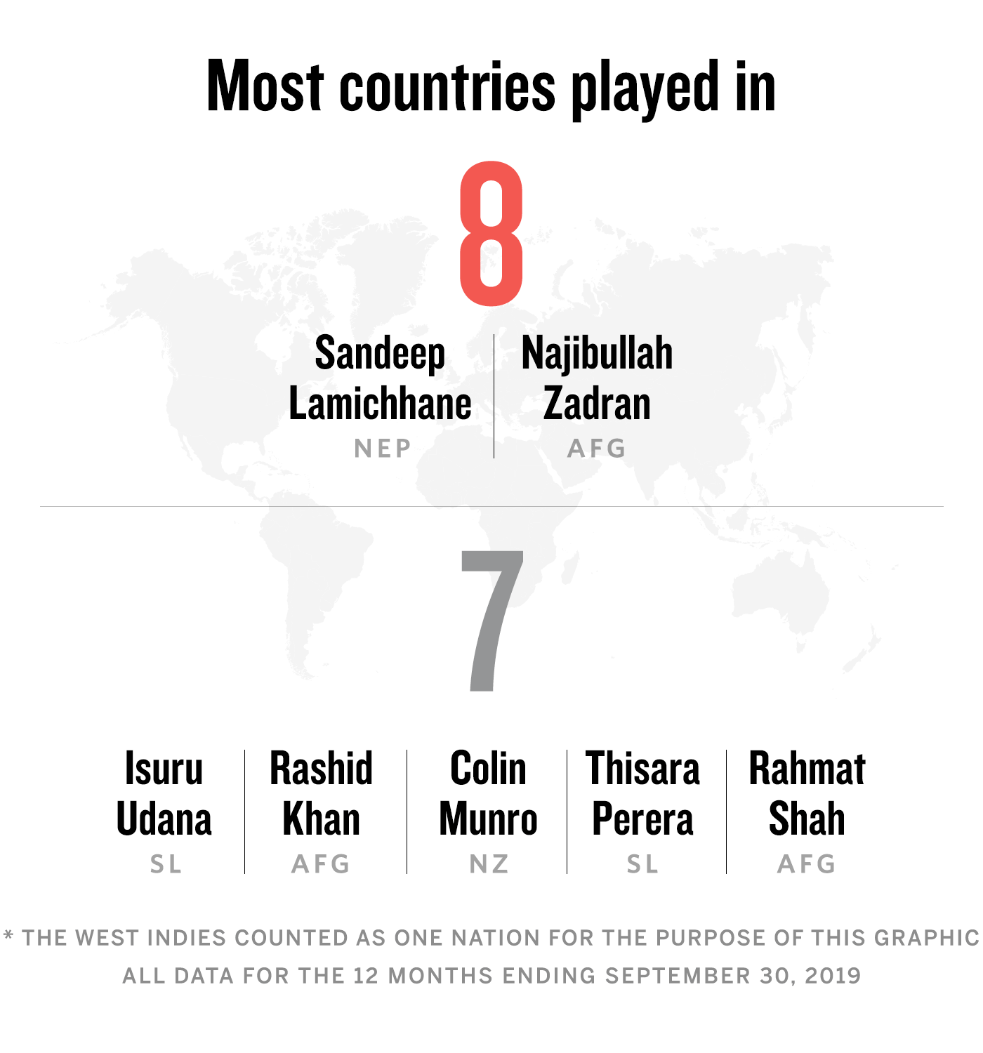Most countries