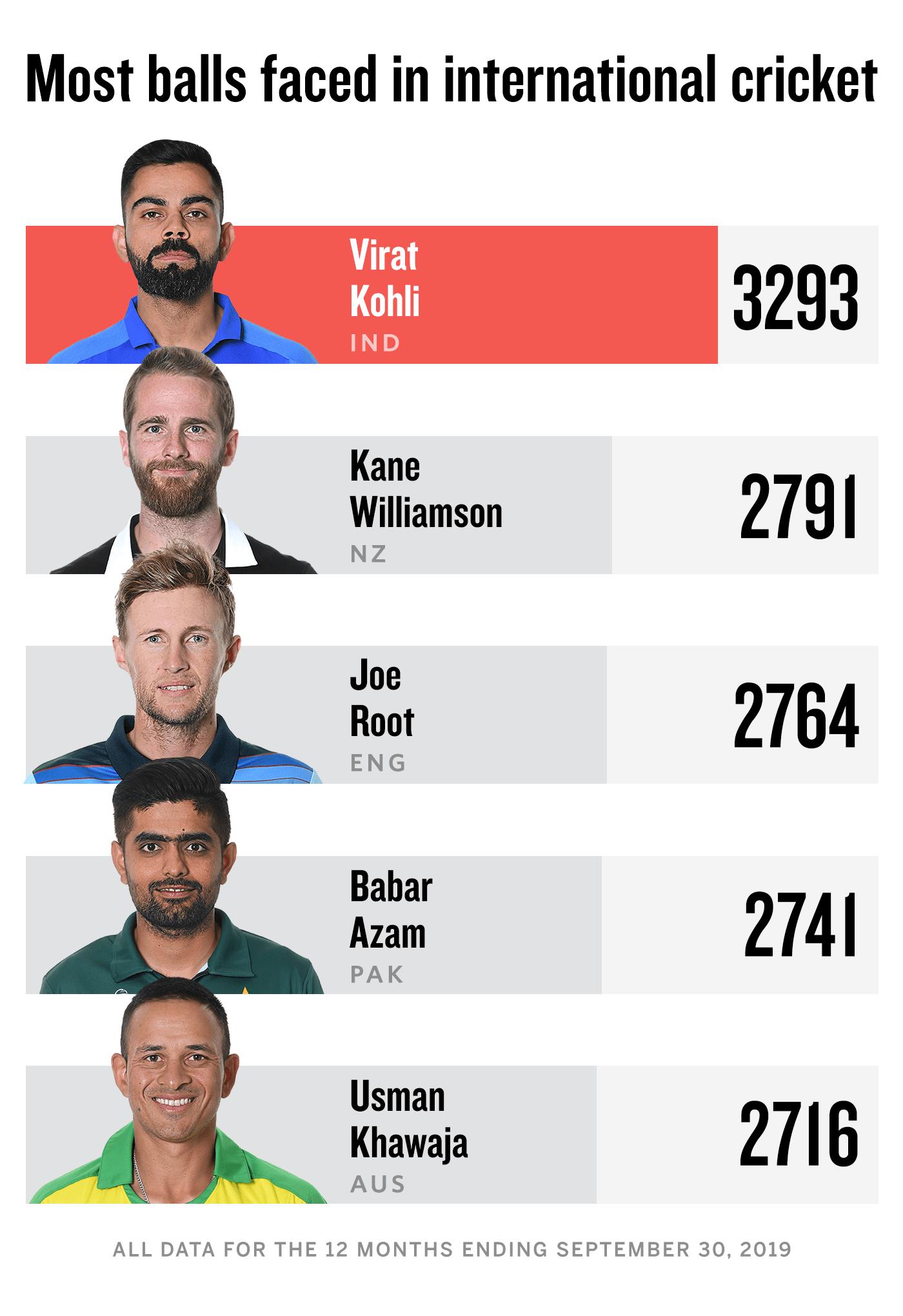 Most balls faced in international cricket