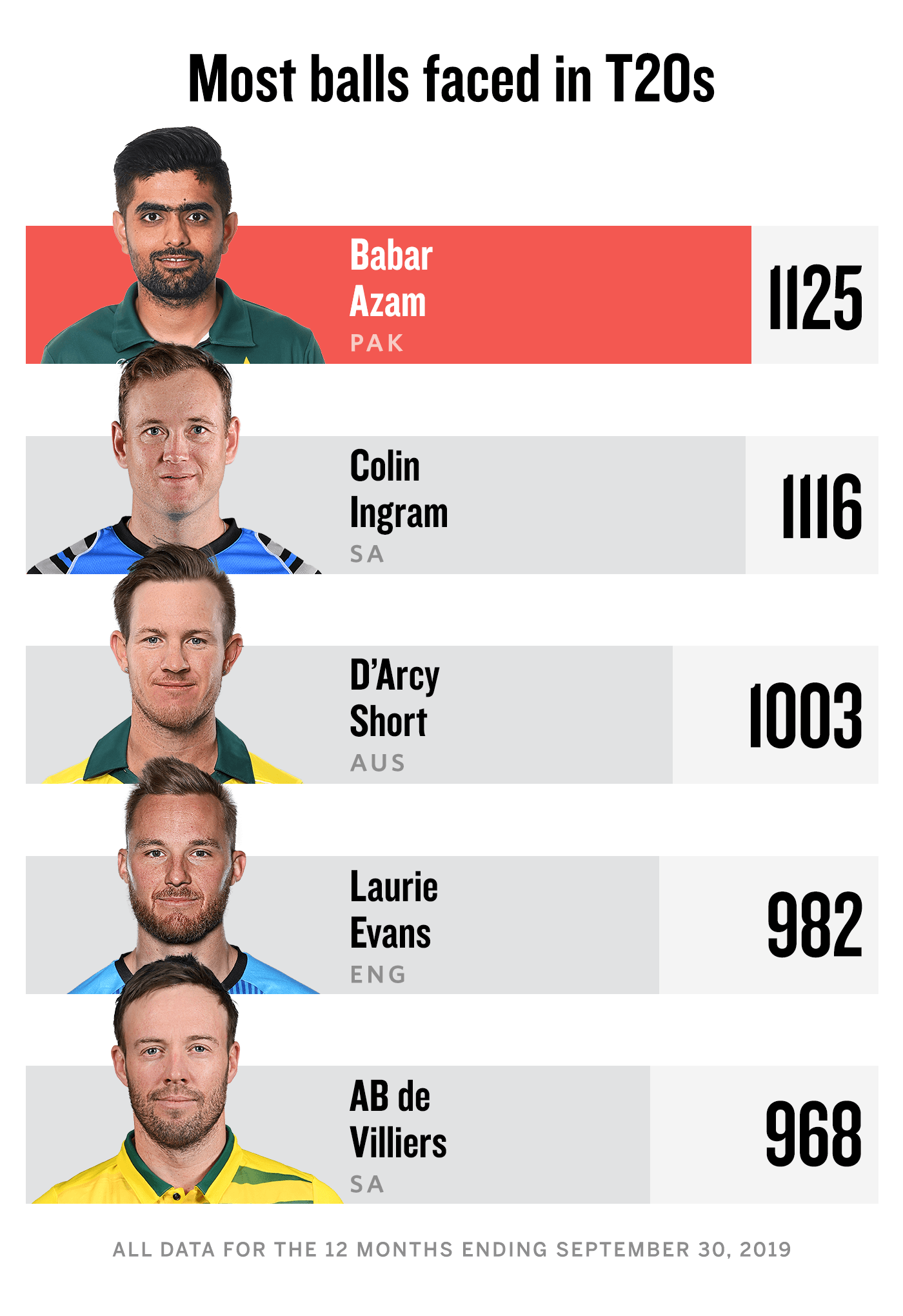 Most balls faced in T20