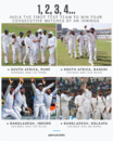 India set a new record of most consecutive Test wins by an innings