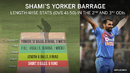 Mohammed Shami was on target at the death in the last two ODIs against Australia
