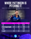 James Pattinson has bowled 10 overs in the powerplay in six games