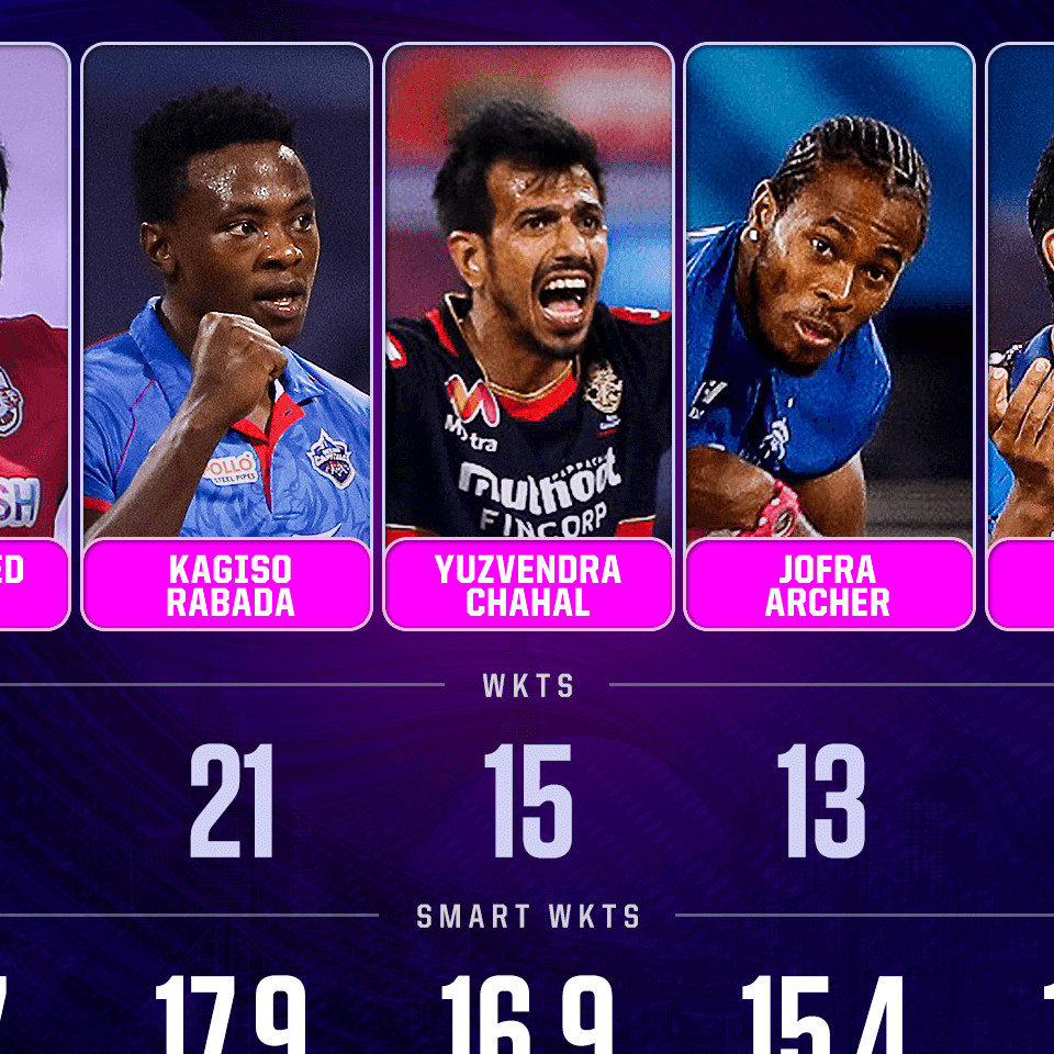 Most Smart Wickets in IPL 2020