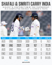 Highest contribution by a partnership in Women's Tests