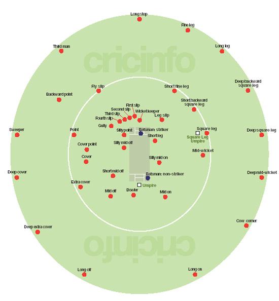 field position in cricket