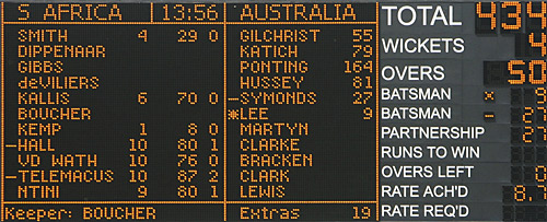A closeup of the scoreboard showing Australia's world record score of 434 for 4, South Africa v Australia, 5th ODI, Johannesburg, March 12, 2006