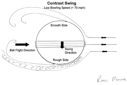 the science of swing bowling