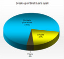 The pie chart depicting the break up of Brett Lee's spell of 4-0-9-1, Kings XI Punjab v Mumbai Indians, Indian Premier League, April 25, 2008
